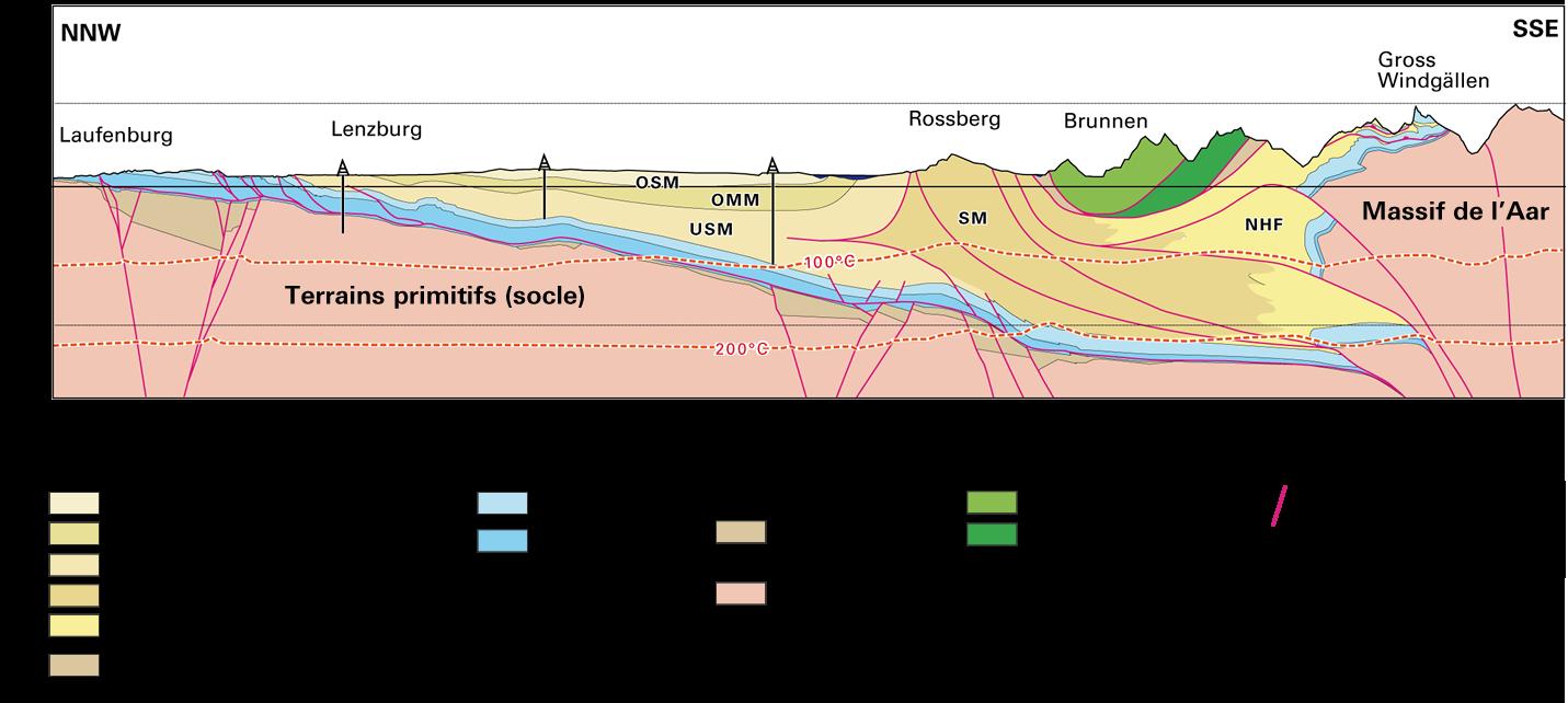 Les aquifères de moyenne importance peuvent se trouver dans lesdits bassins molassiques. Des aquifères plus intéressants se trouvent  dans le mésozoïque dont font partie les nappes helvétiques. Le plus grand potentiel se situe en revanche dans les perturbations du Jura ainsi que dans les Alpes et les Préalpes. (Source: Dr. Roland Wyss GmbH)