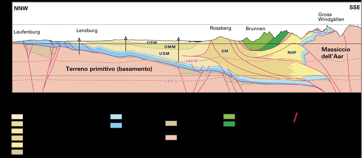 Acquiferi di media importanza possono trovarsi nei cosiddetti bacini di Molassa. Acquiferi più interessanti si trovano nel Mesozoico, di cui fan parte le falde elvetiche. Ma il più grande potenziale si trova nelle zone di faglia del Giura, nell'arco alpino e nelle Prealpi. (Fonte: Dr. Roland Wyss GmbH)
