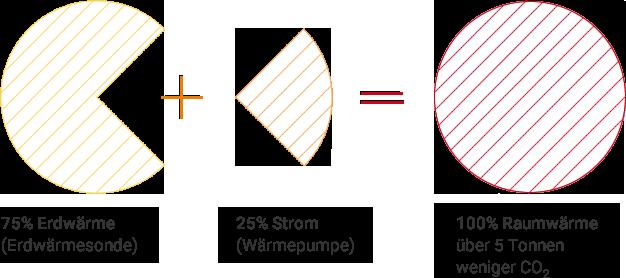 Grafik-Raumwaerme