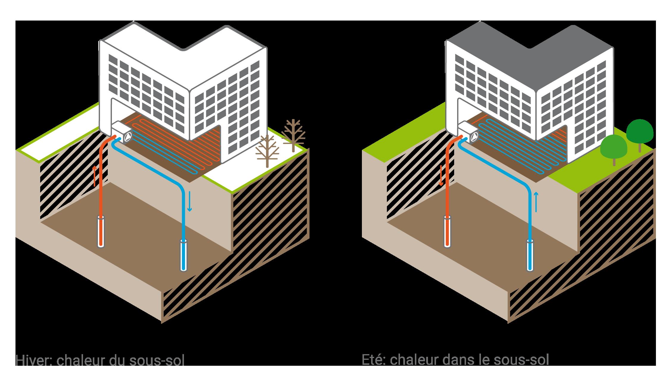 Un atout essentiel de la géothermie en tant qu'énergie renouvelable: chauffer et raîfrachir avec le même systeme. (Source: OFEN)