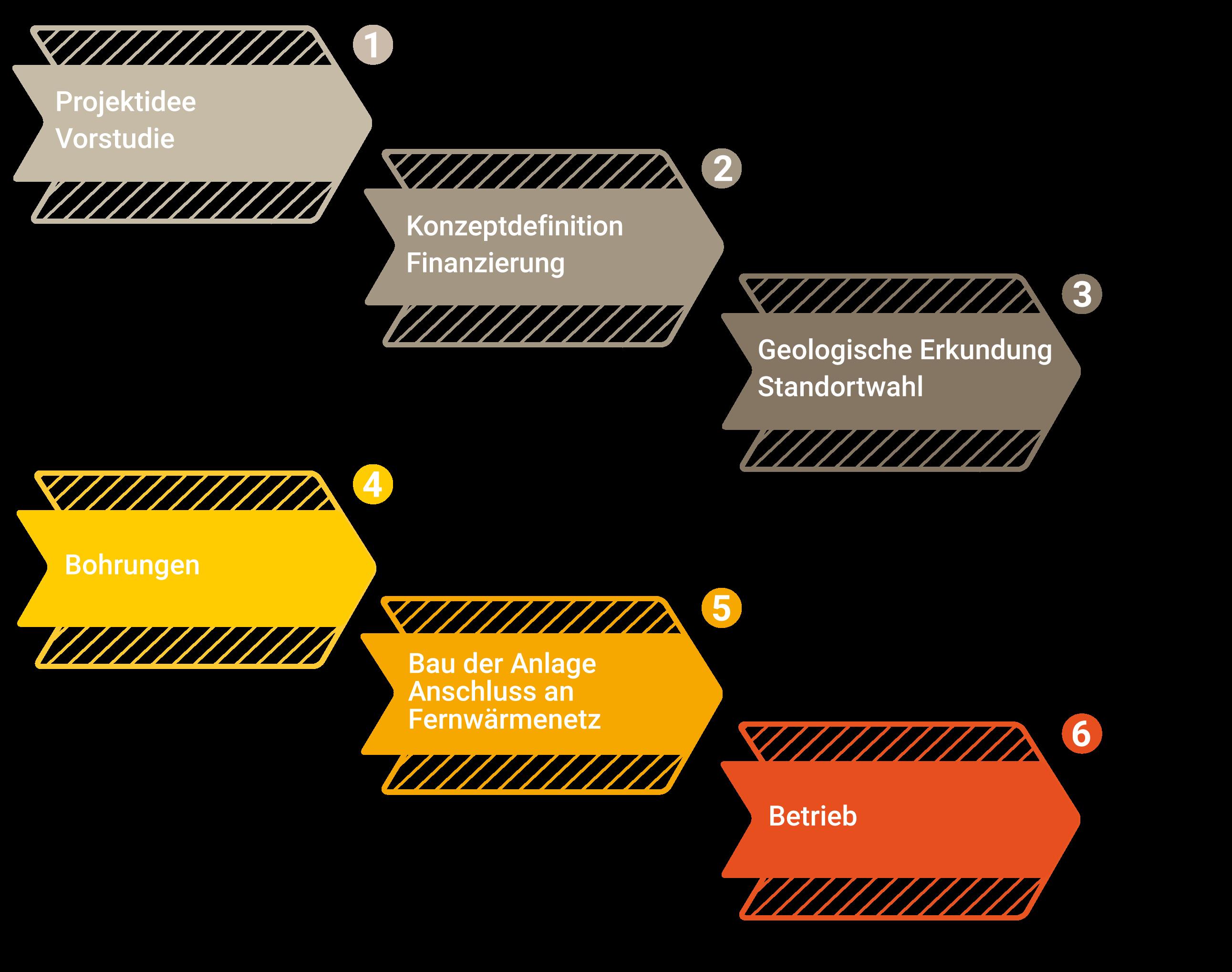 Planung-Mitteltief
