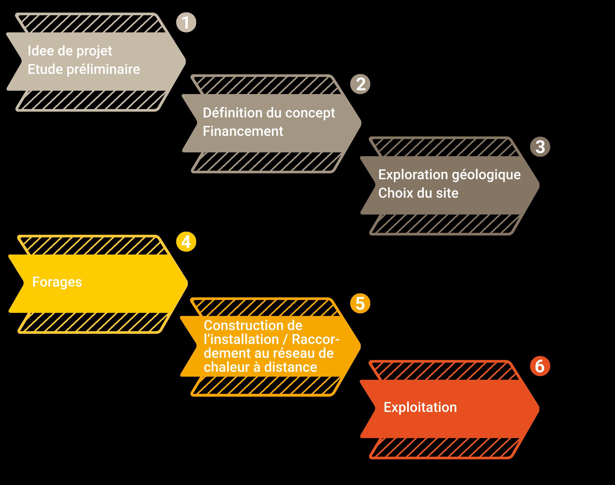 Déroulement de la procédure pour un projet de géothermie à moyenne profondeur (Source: GEOTHERMIE.CH)
