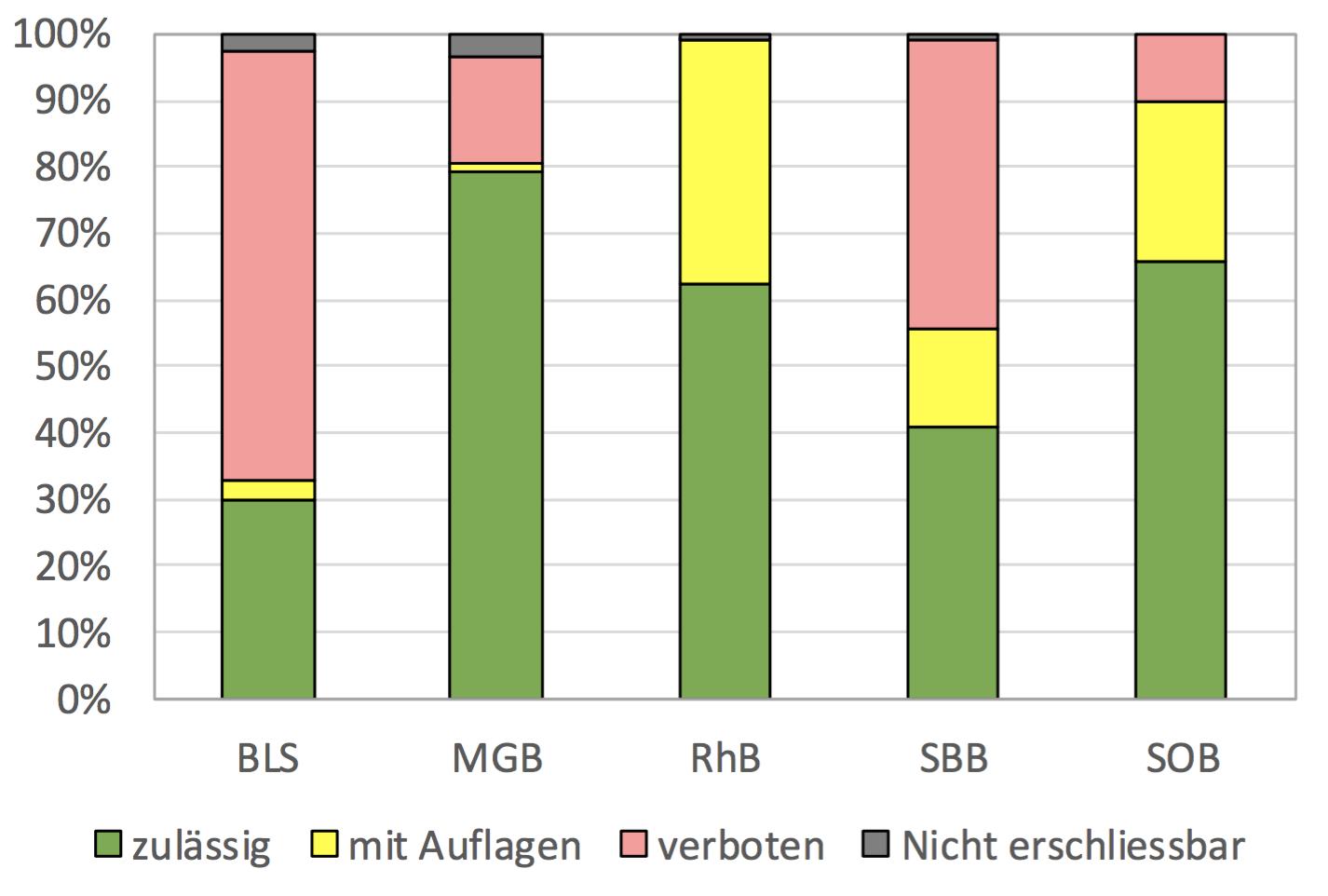 Erschliessbares Potenzial nach Bahnen (BLS = Bern-Lötschberg-Simplon-Bahn | MGB = Matterhorn-Gotthard-Bahn | RhB = Rhätische Bahn | SBB = Schweizerische Bundesbahn | SOB = Südostbahn) Bildquellen: Potenzial geothermischer Weichenheizungen in der Schweiz. Studie im Auftrag des BAV. Präsentation der beiden Unternehmen Grüniger und Geowatt, 24.01.2017